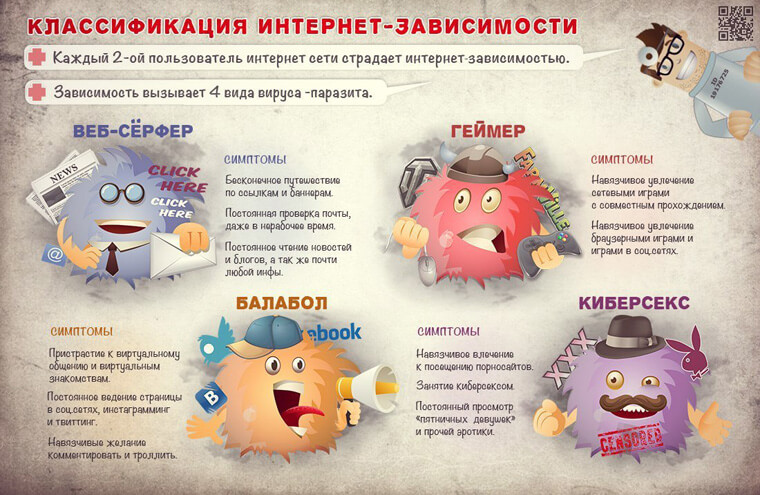 infografika-klassifikatsiya-internet-zavisimosti